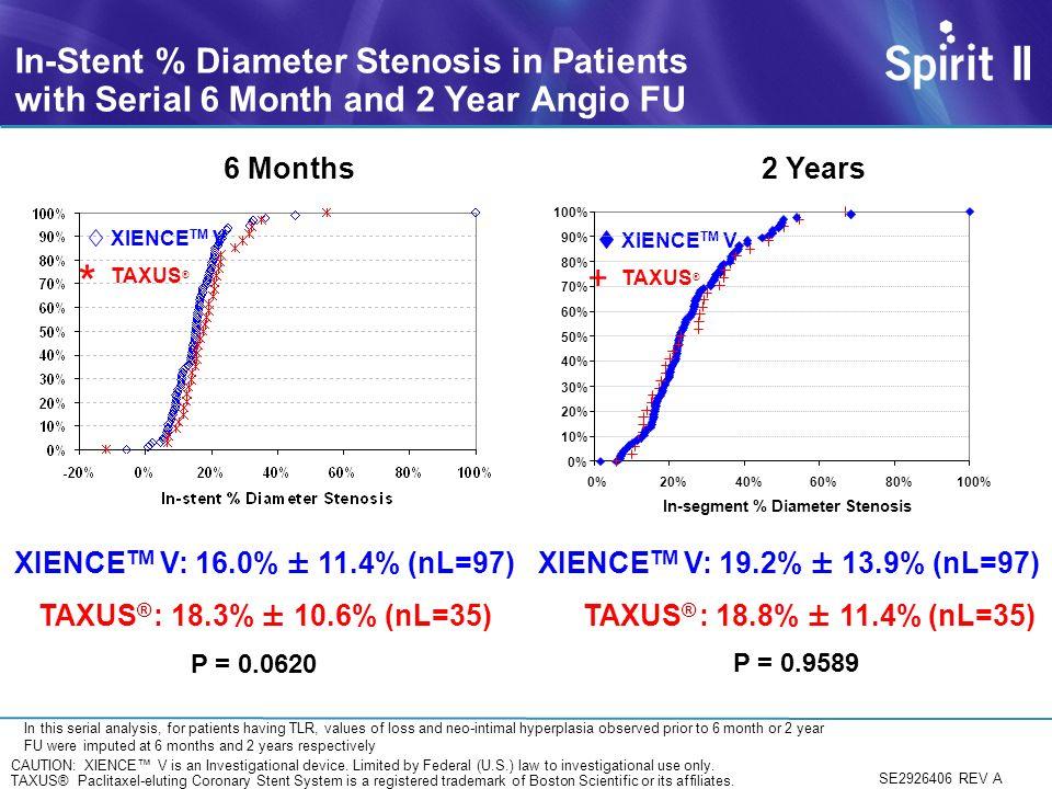 In-segment % Diameter Stenosis