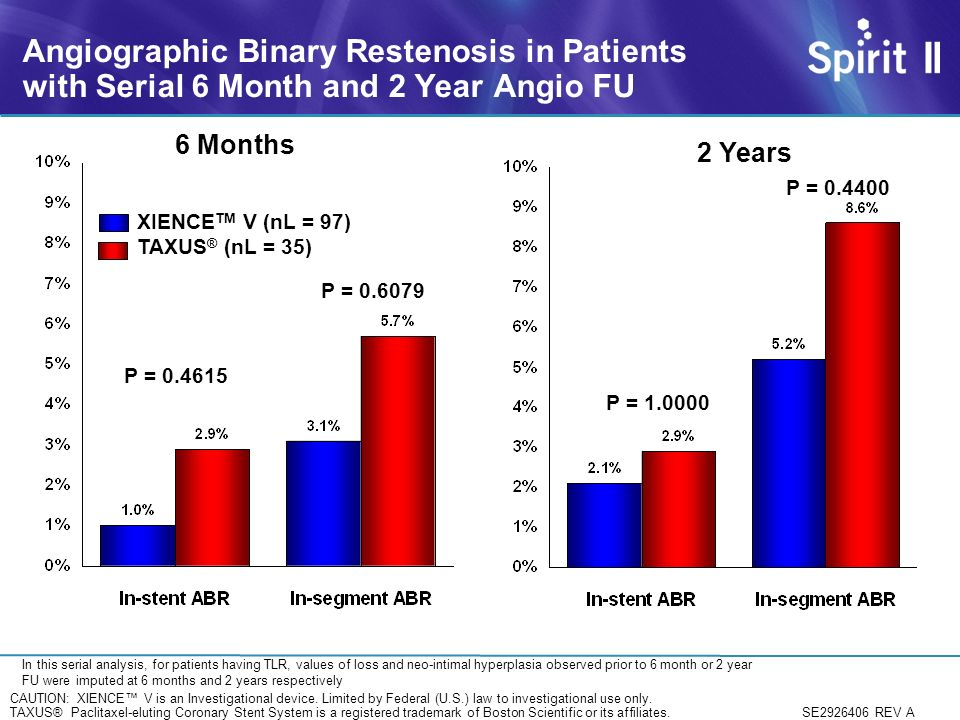 Angiographic Binary Restenosis in Patients with Serial 6 Month and 2 Year Angio FU