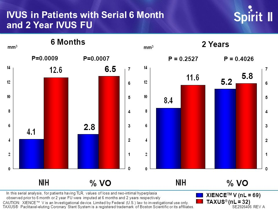 IVUS in Patients with Serial 6 Month and 2 Year IVUS FU