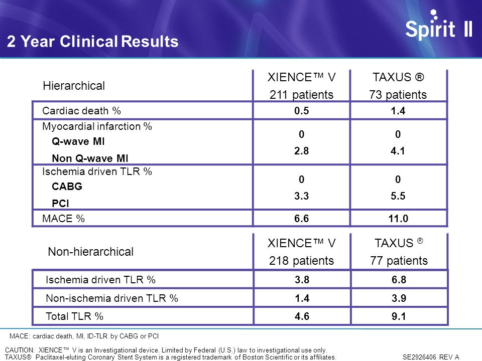 2 Year Clinical Results Hierarchical XIENCE™ V 211 patients TAXUS ®