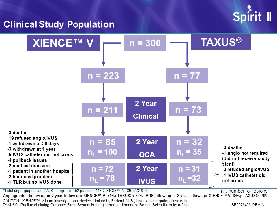 XIENCE™ V TAXUS® Clinical Study Population n = 300 n = 223 n = 77