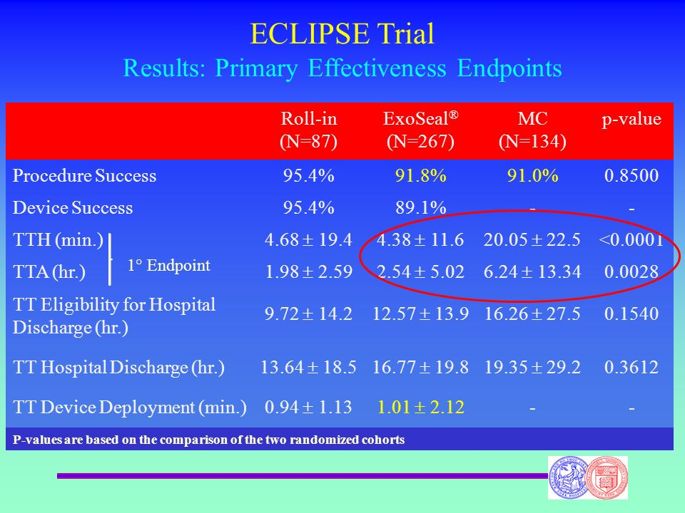 ECLIPSE Trial Results: Primary Effectiveness Endpoints