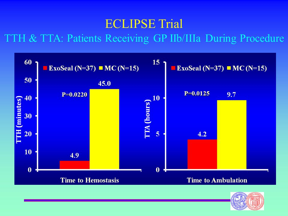 ECLIPSE Trial TTH & TTA: Patients Receiving GP IIb/IIIa During Procedure