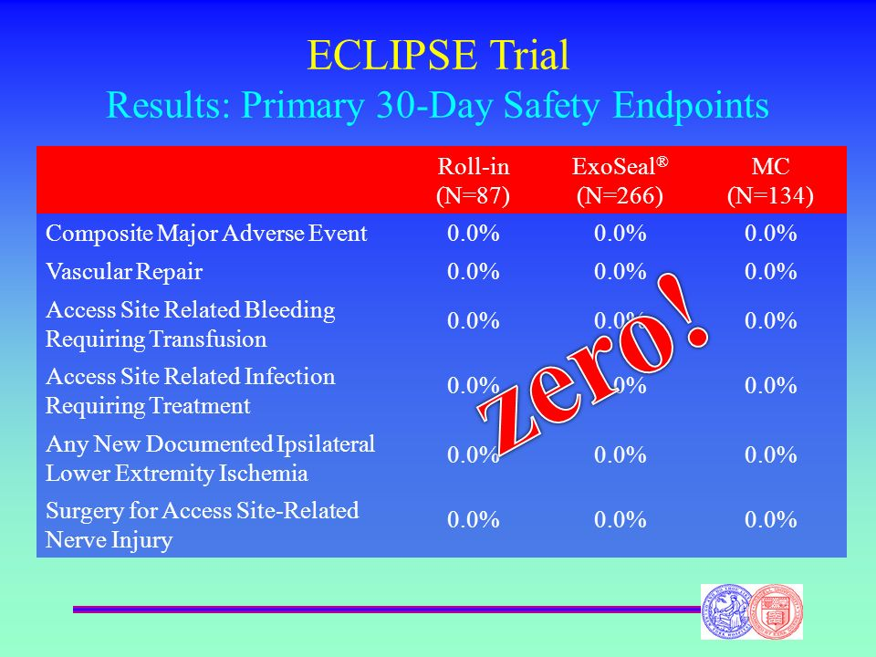 ECLIPSE Trial Results: Primary 30-Day Safety Endpoints