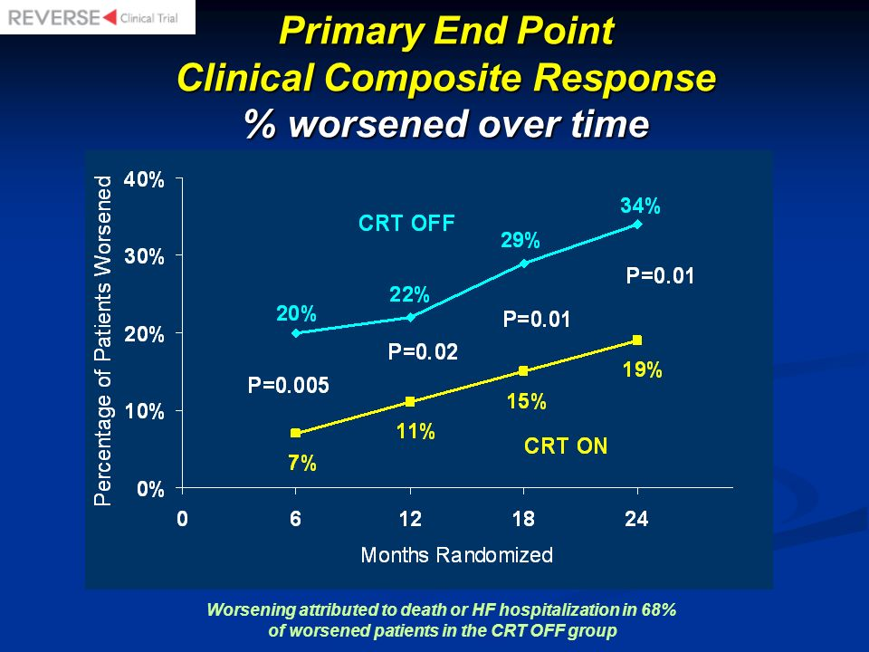 Primary End Point Clinical Composite Response % worsened over time