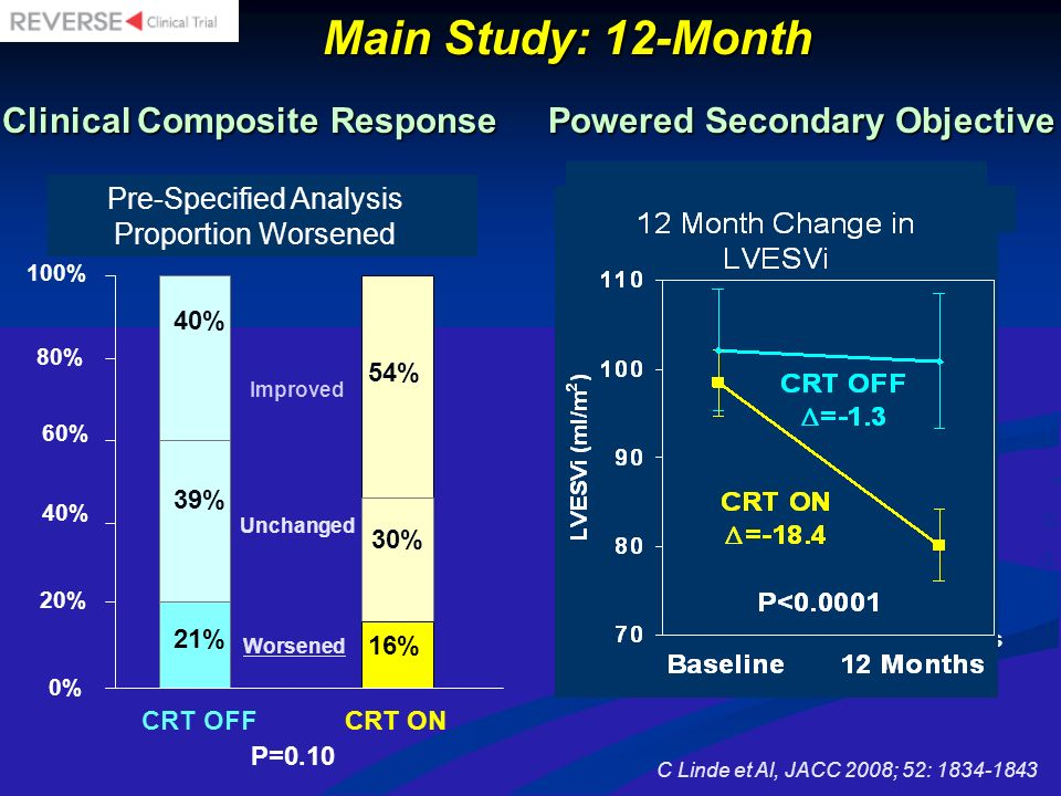 2 D. 2. ) D. Main Study: 12-Month Clinical Composite Response Powered Secondary Objective.