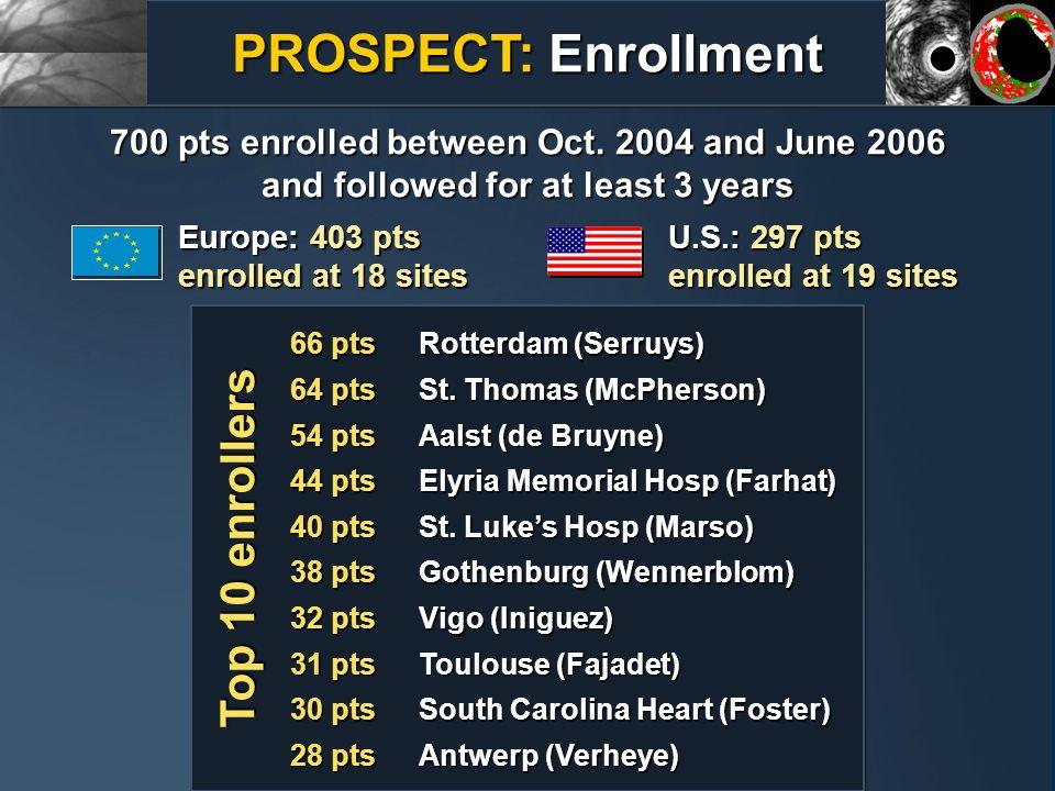 PROSPECT: Enrollment Top 10 enrollers