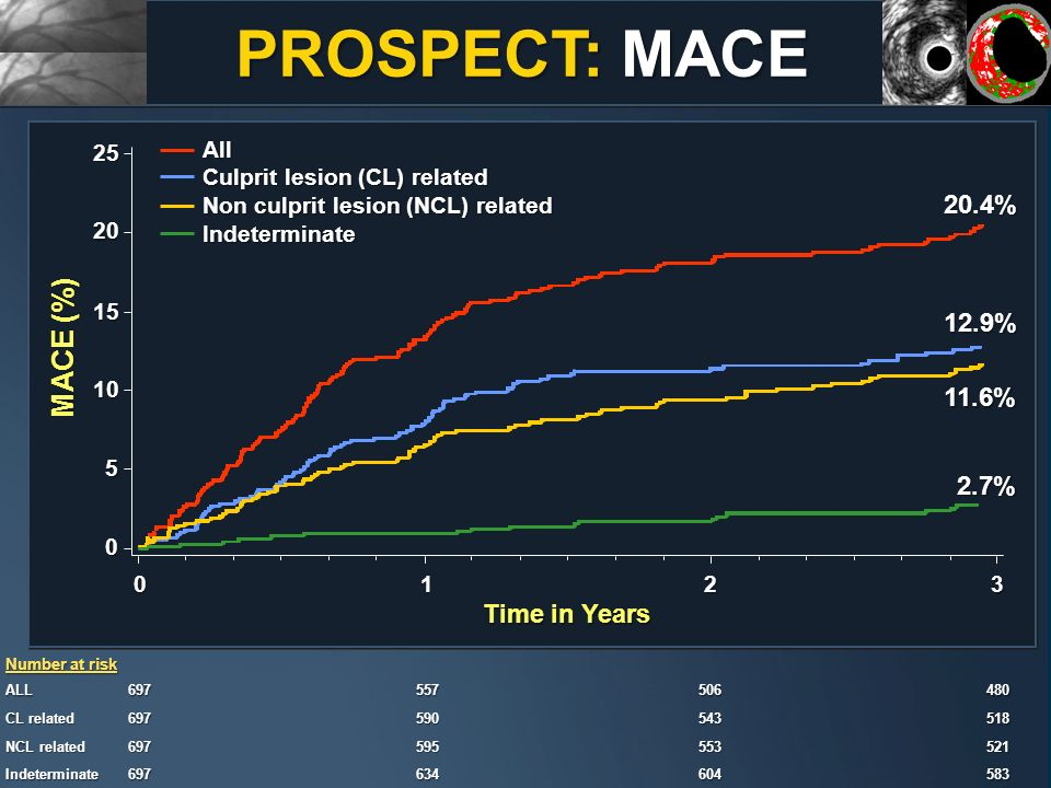 PROSPECT: MACE MACE (%) 20.4% 12.9% 11.6% 2.7% Time in Years All
