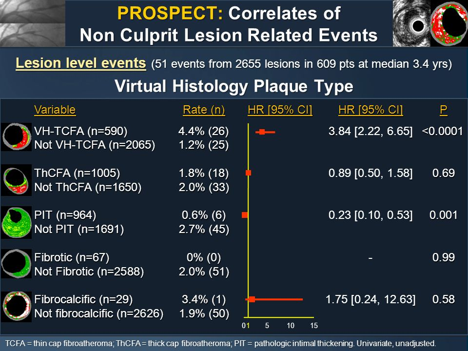 PROSPECT: Correlates of Non Culprit Lesion Related Events