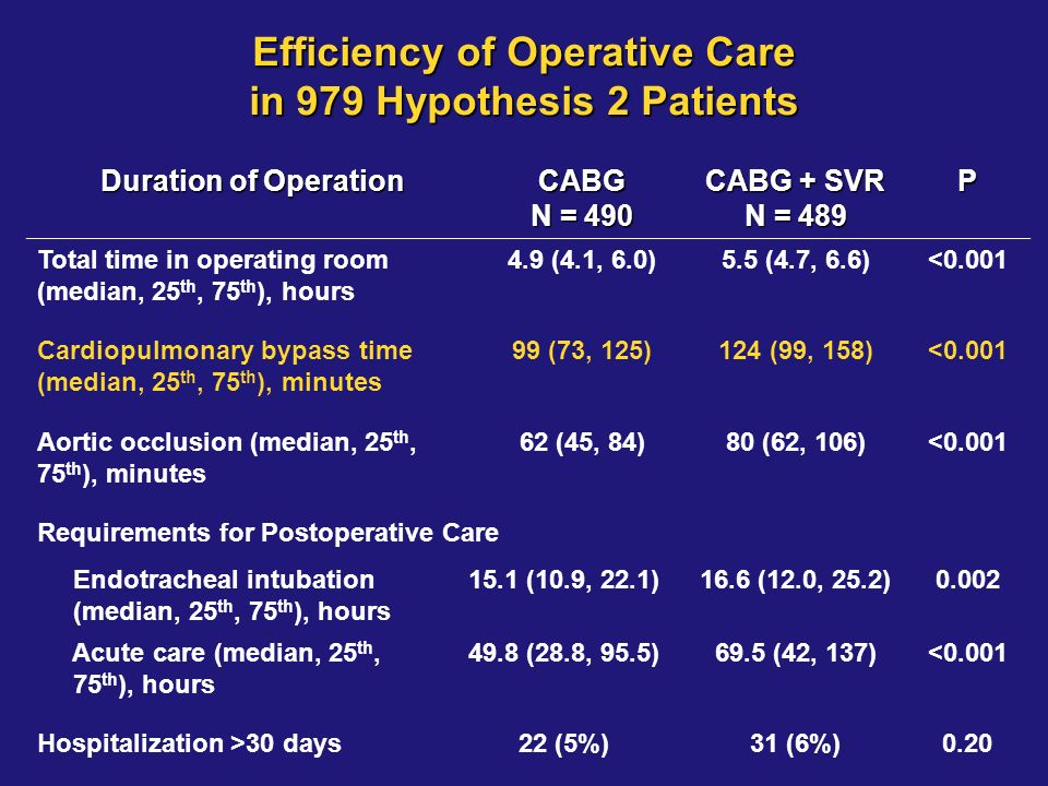 Efficiency of Operative Care in 979 Hypothesis 2 Patients
