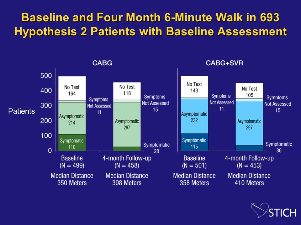 Baseline and Four Month 6-Minute Walk in 693 Hypothesis 2 Patients with Baseline Assessment