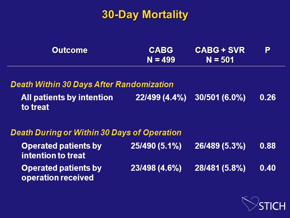 30-Day Mortality Outcome CABG N = 499 CABG + SVR N = 501 P