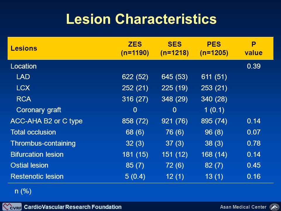 Lesion Characteristics