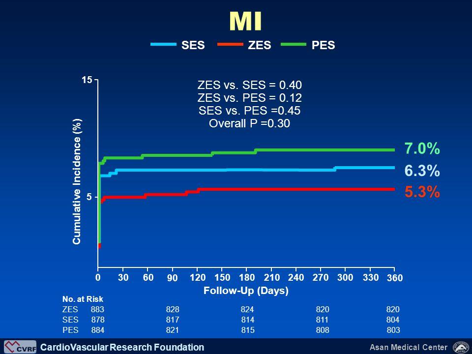 MI 7.0% 6.3% 5.3% ZES SES PES ZES vs. SES = 0.40 ZES vs. PES = 0.12