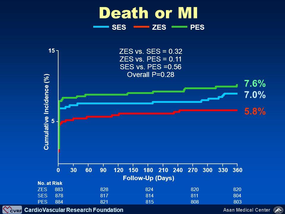 Death or MI 7.6% 7.0% 5.8% ZES SES PES ZES vs. SES = 0.32