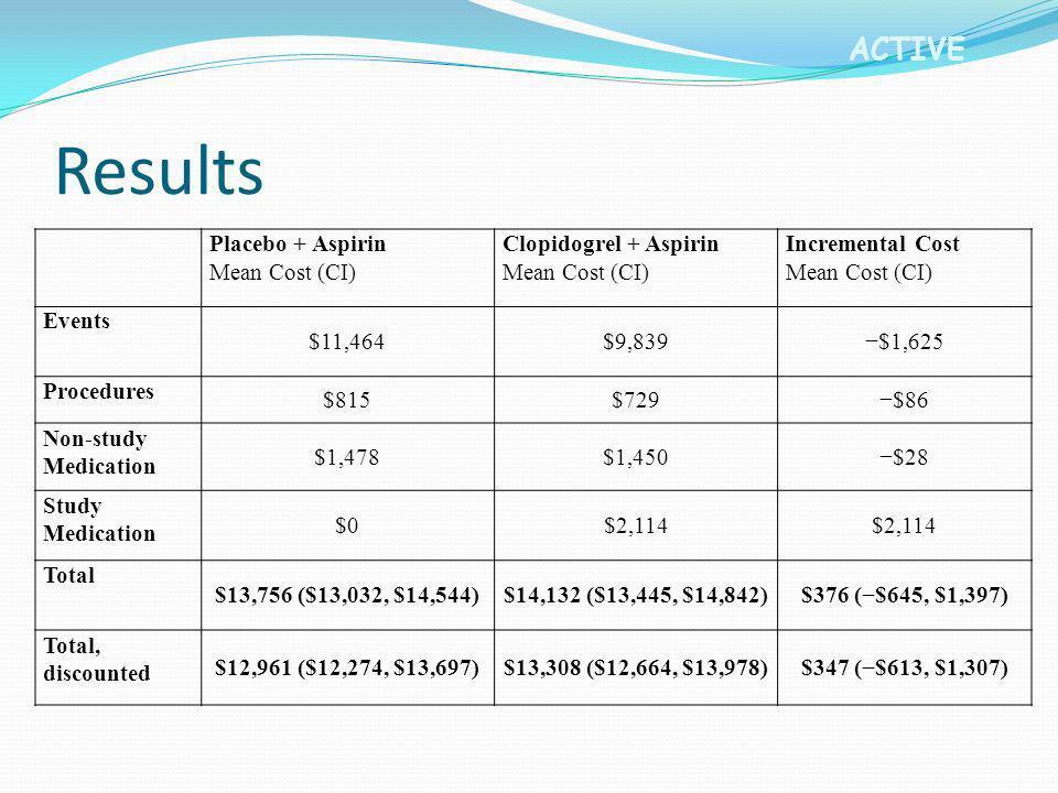 Results Placebo + Aspirin Mean Cost (CI) Clopidogrel + Aspirin