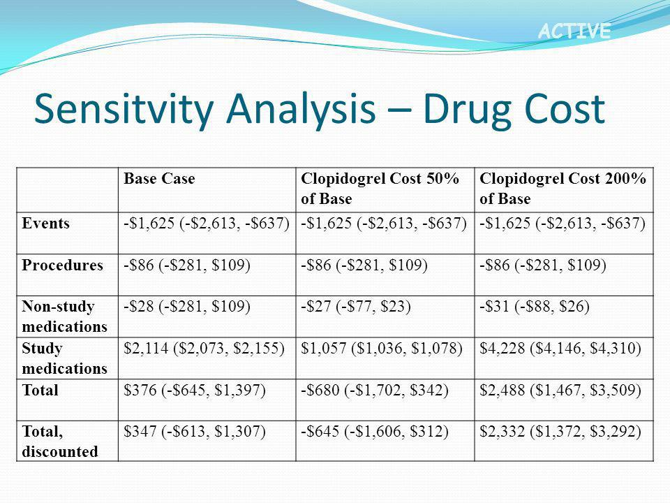 Sensitvity Analysis – Drug Cost