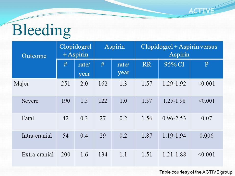 Clopidogrel + Aspirin versus Aspirin