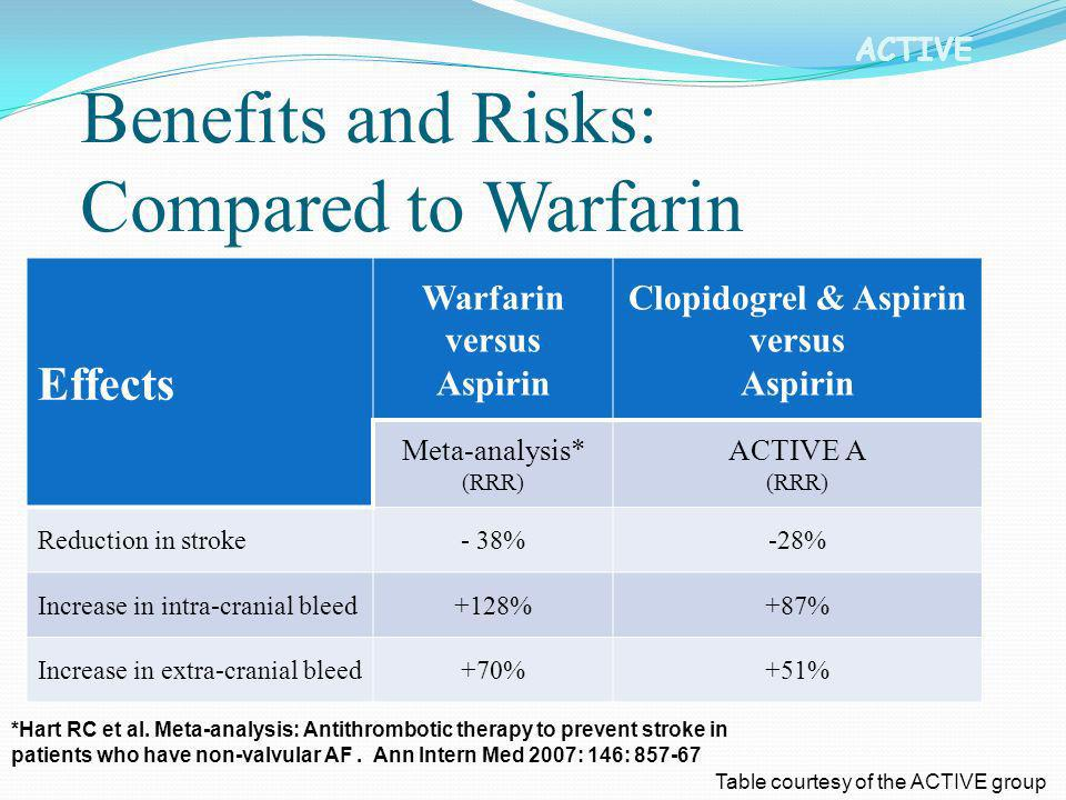 Benefits and Risks: Compared to Warfarin