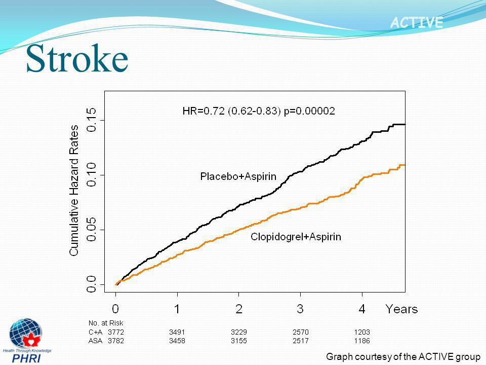 Stroke Graph courtesy of the ACTIVE group