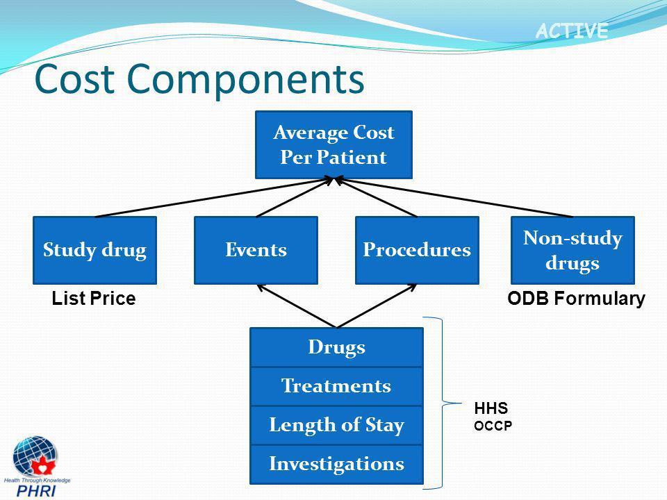 Average Cost Per Patient