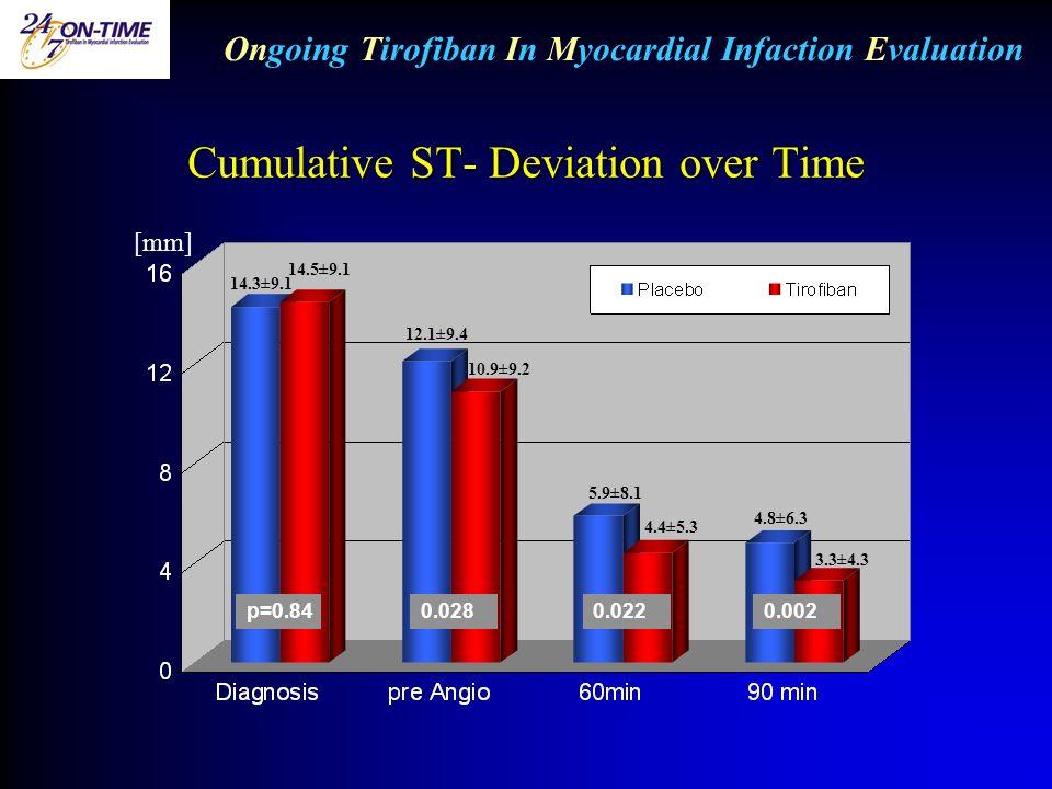 Cumulative ST- Deviation over Time