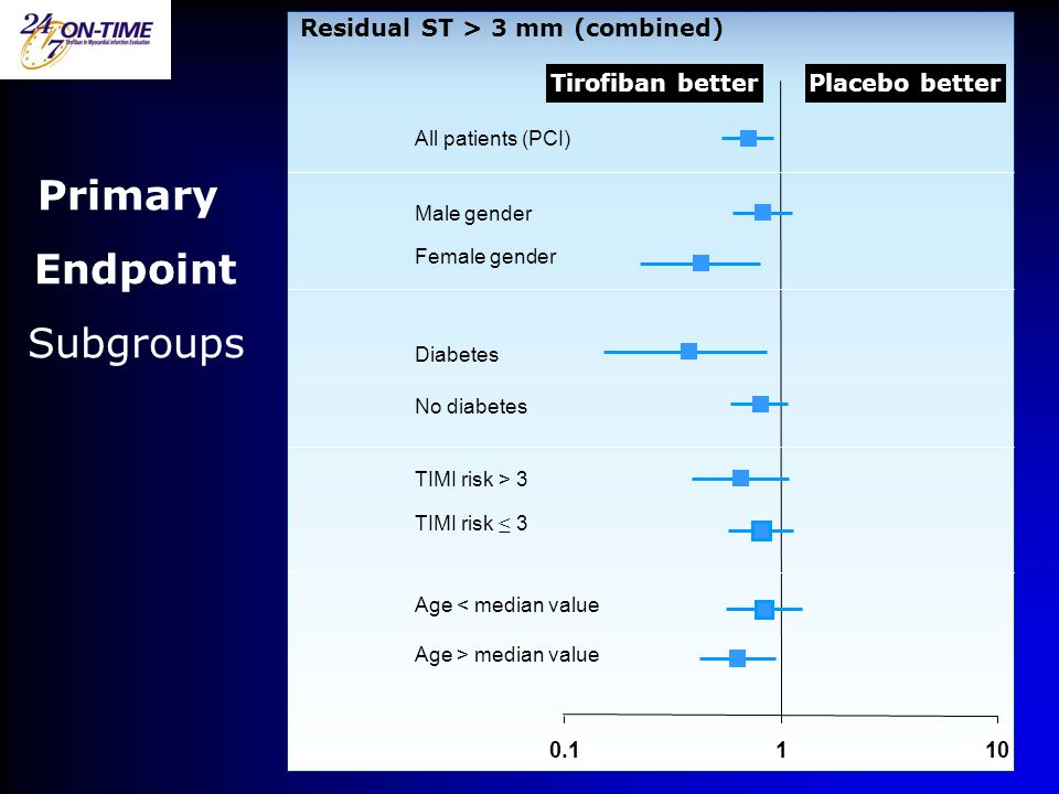 Primary Endpoint Subgroups Residual ST > 3 mm (combined)