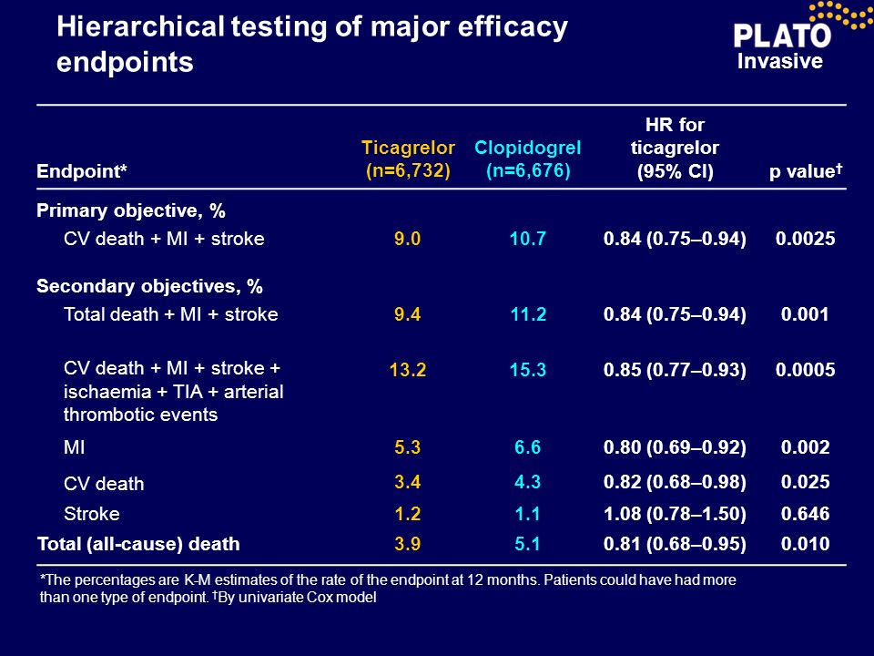 Hierarchical testing of major efficacy endpoints
