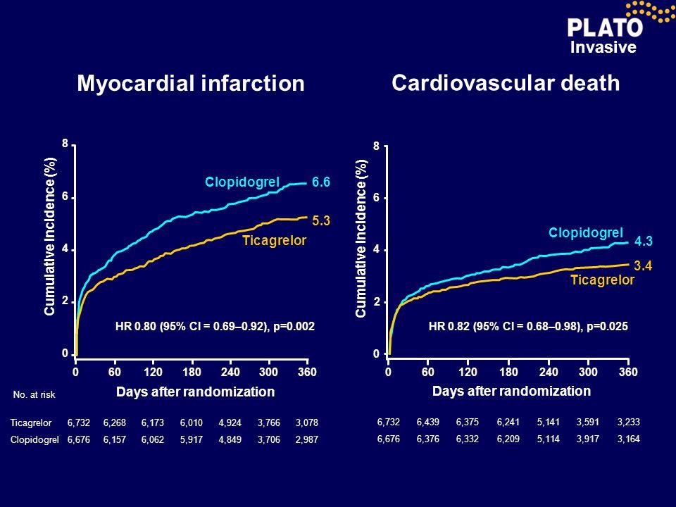 Myocardial infarction Cardiovascular death