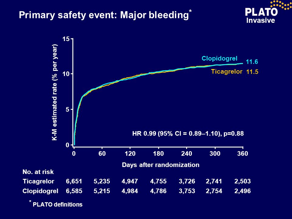 Primary safety event: Major bleeding*