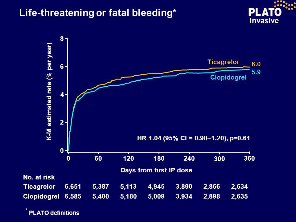 Life-threatening or fatal bleeding*