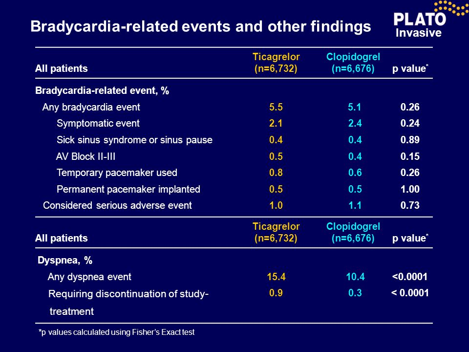 Bradycardia-related events and other findings