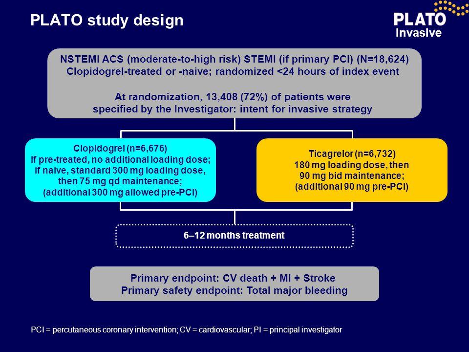 PLATO study design NSTEMI ACS (moderate-to-high risk) STEMI (if primary PCI) (N=18,624)