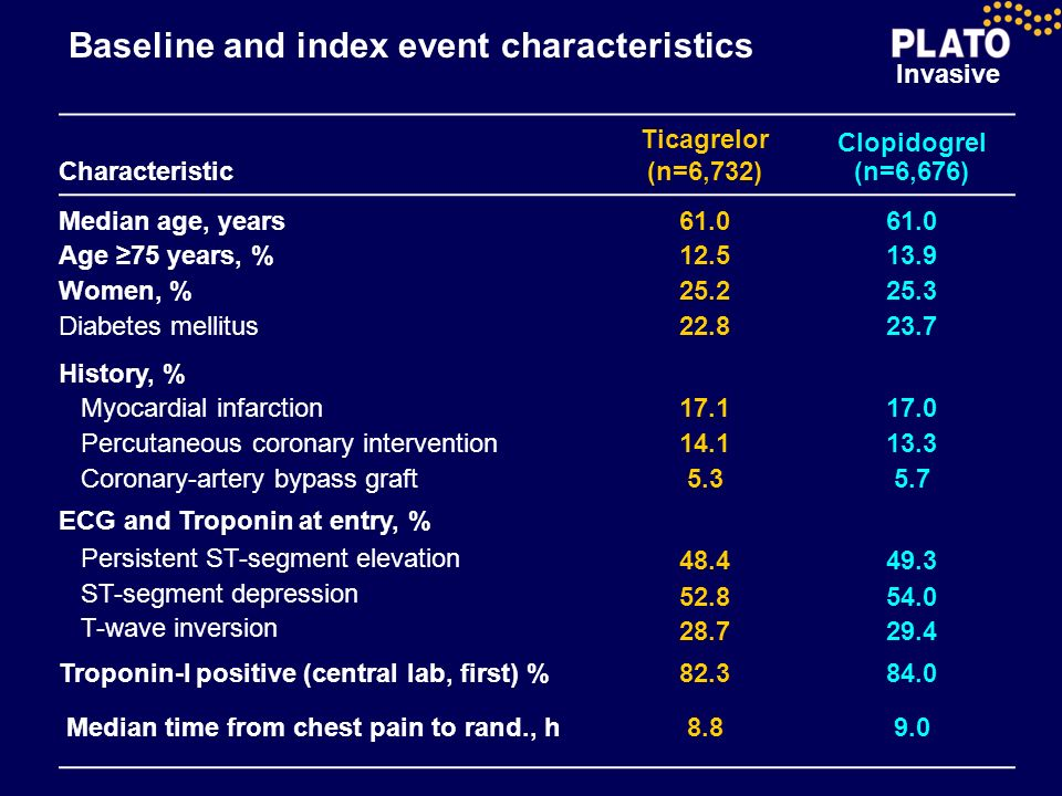 Baseline and index event characteristics
