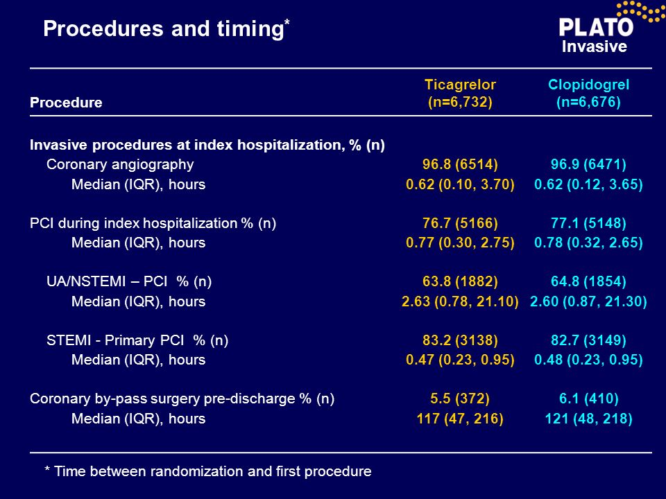 Procedures and timing*