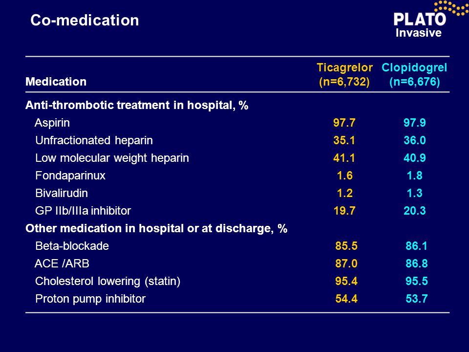 Co-medication Medication Ticagrelor (n=6,732) Clopidogrel (n=6,676)