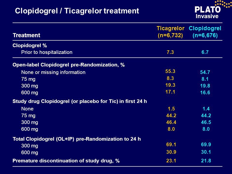 Clopidogrel / Ticagrelor treatment
