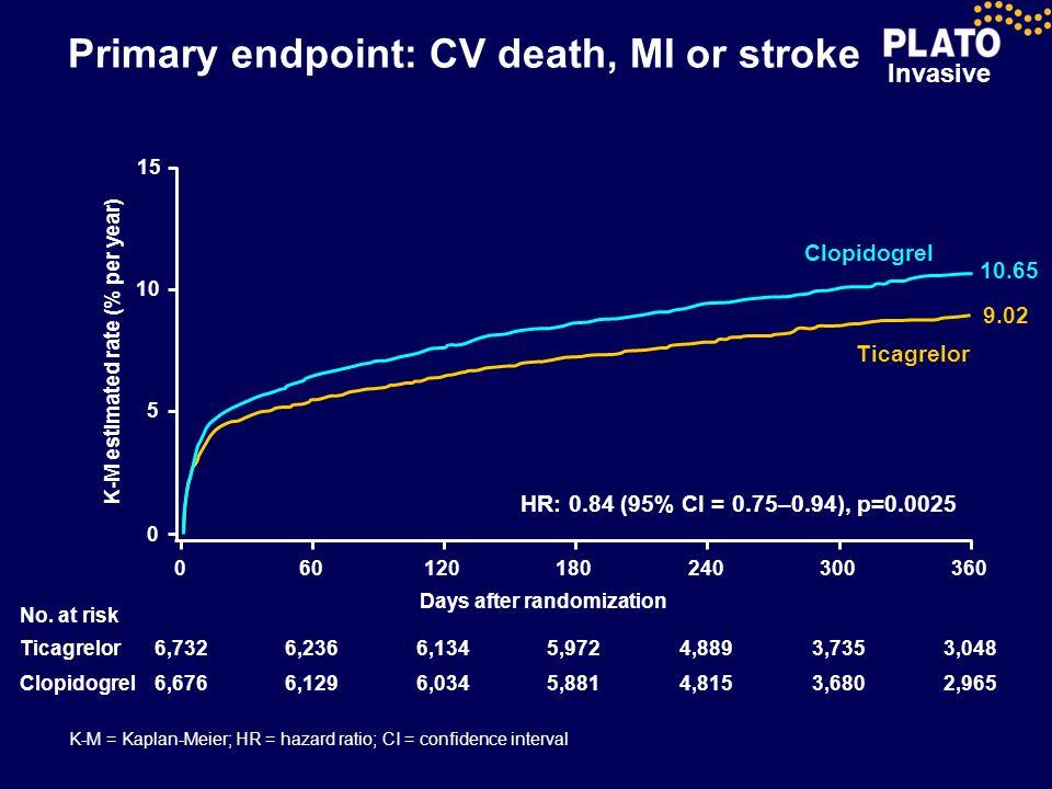 Primary endpoint: CV death, MI or stroke