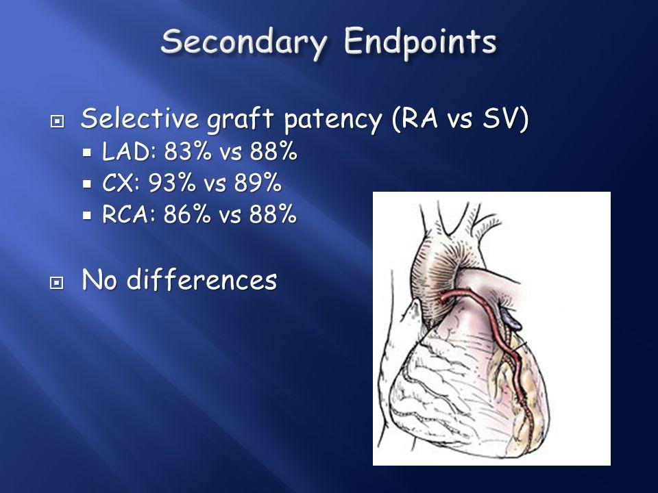 Secondary Endpoints Selective graft patency (RA vs SV) No differences