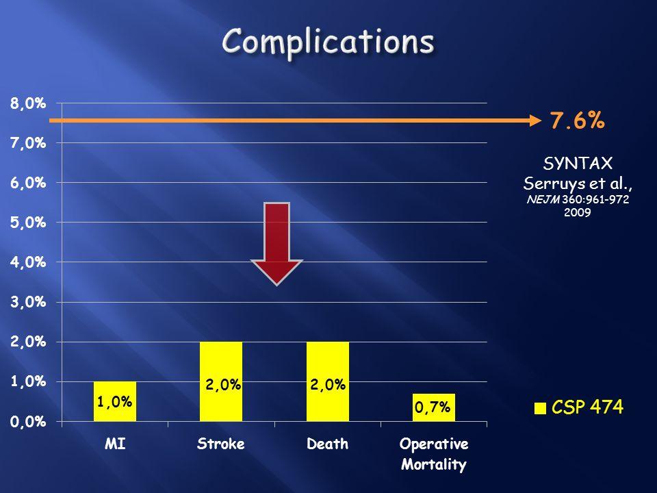 Complications 7.6% SYNTAX Serruys et al., NEJM 360:961-972 2009