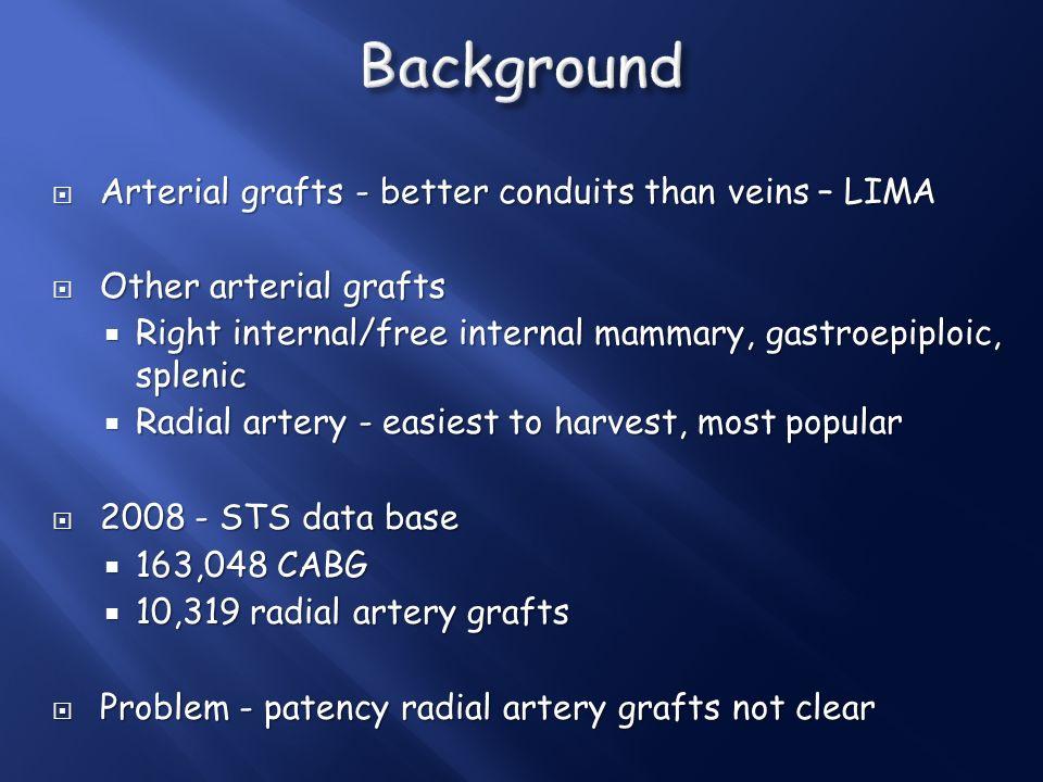 Background Arterial grafts - better conduits than veins – LIMA
