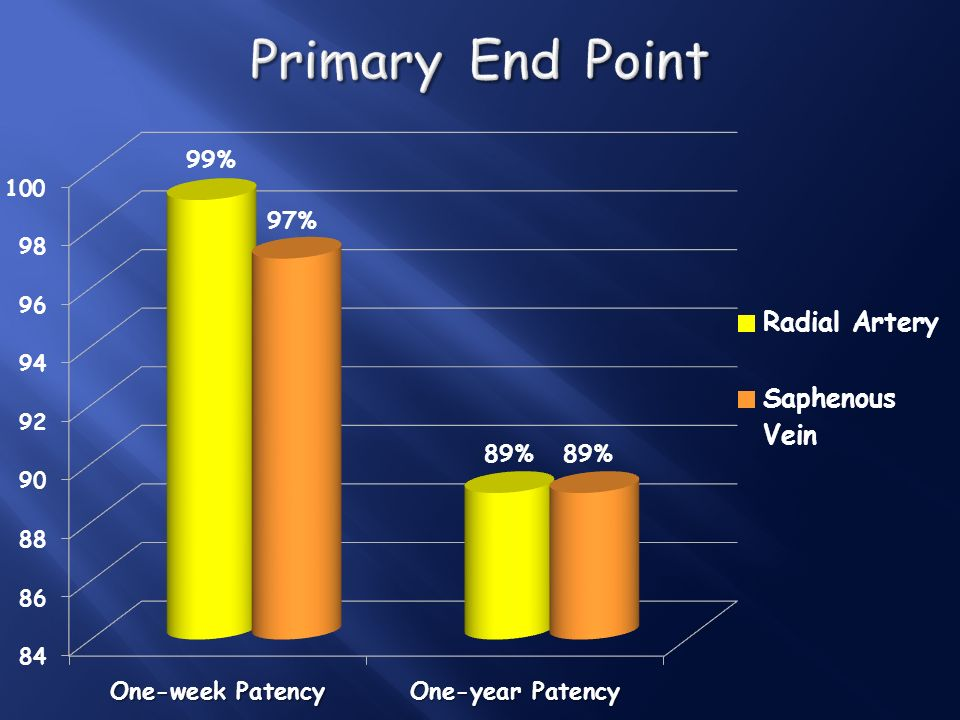 Primary End Point