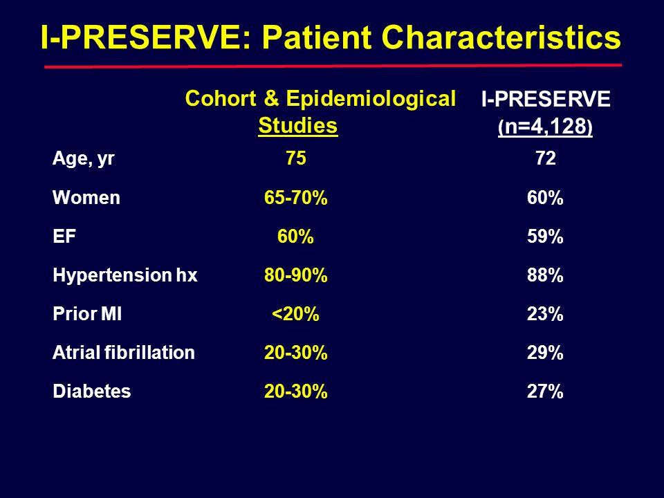 I-PRESERVE: Patient Characteristics
