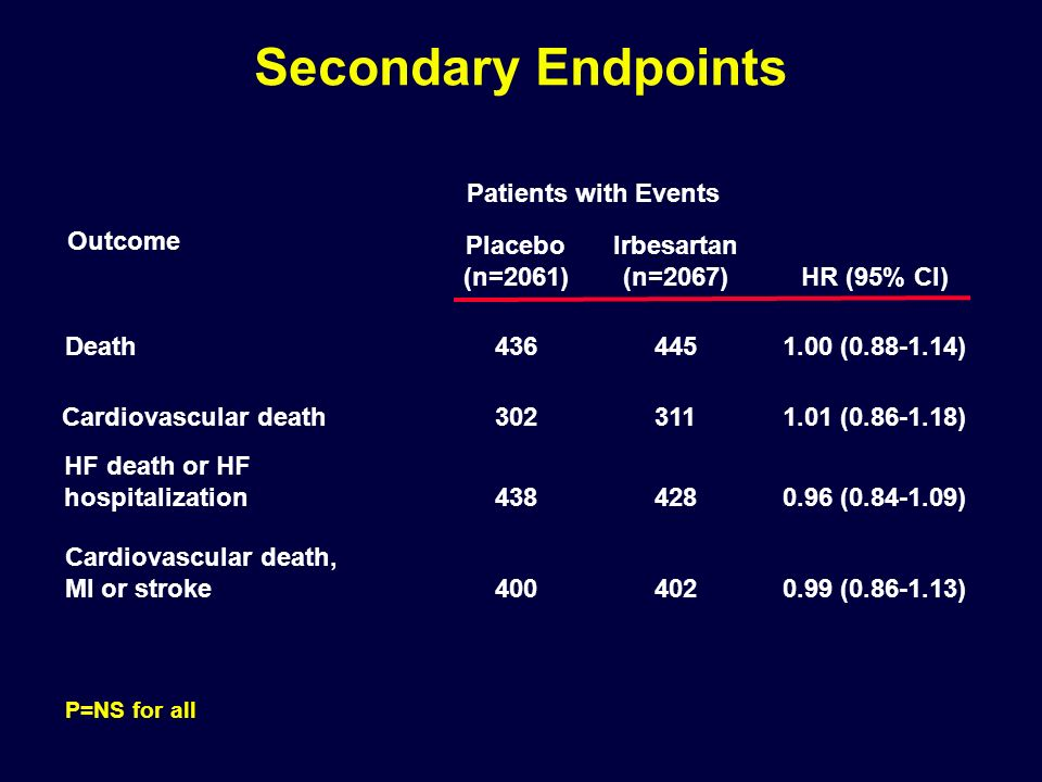 Secondary Endpoints Patients with Events Placebo (n=2061)