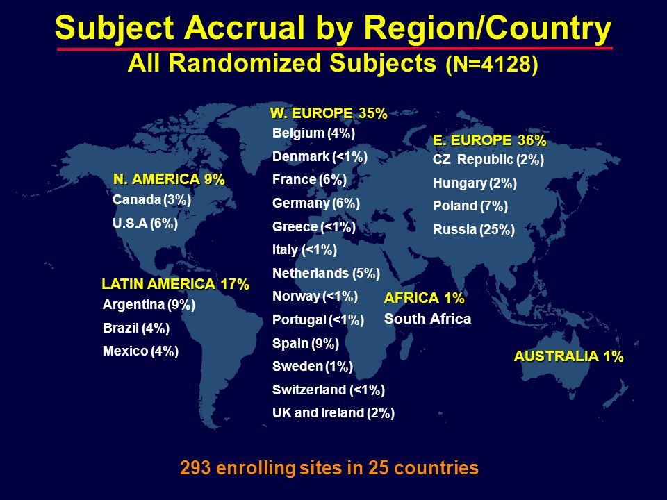 Subject Accrual by Region/Country All Randomized Subjects (N=4128)