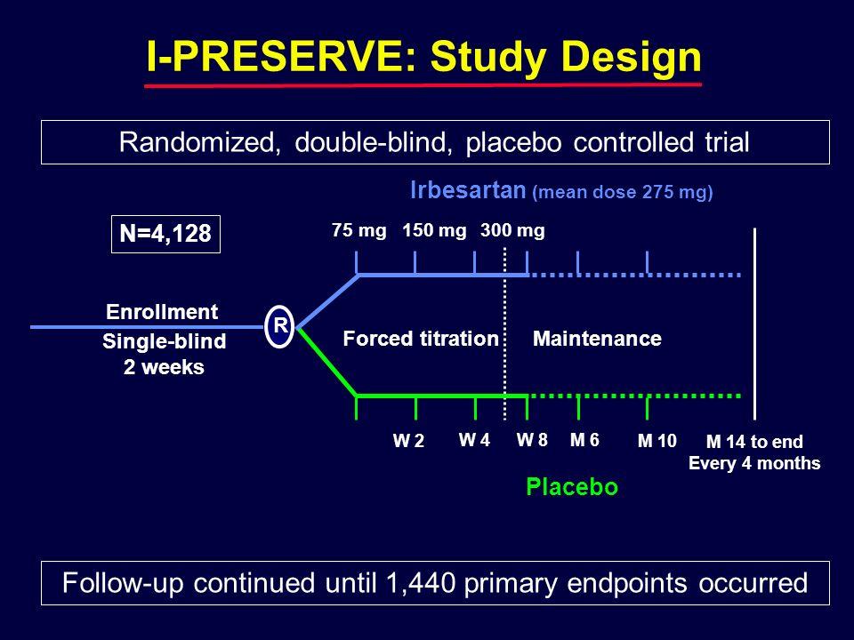 I-PRESERVE: Study Design Irbesartan (mean dose 275 mg)