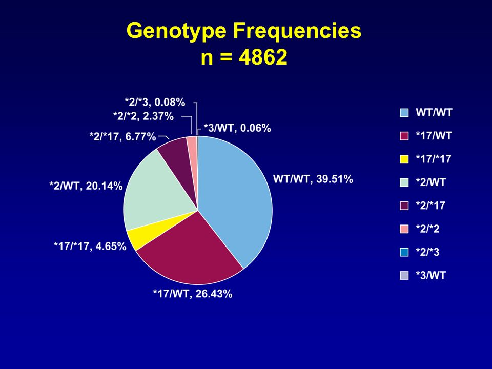 Genotype Frequencies n = 4862