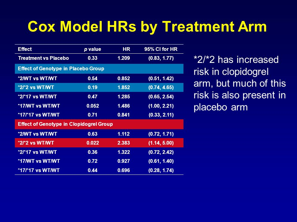 Cox Model HRs by Treatment Arm