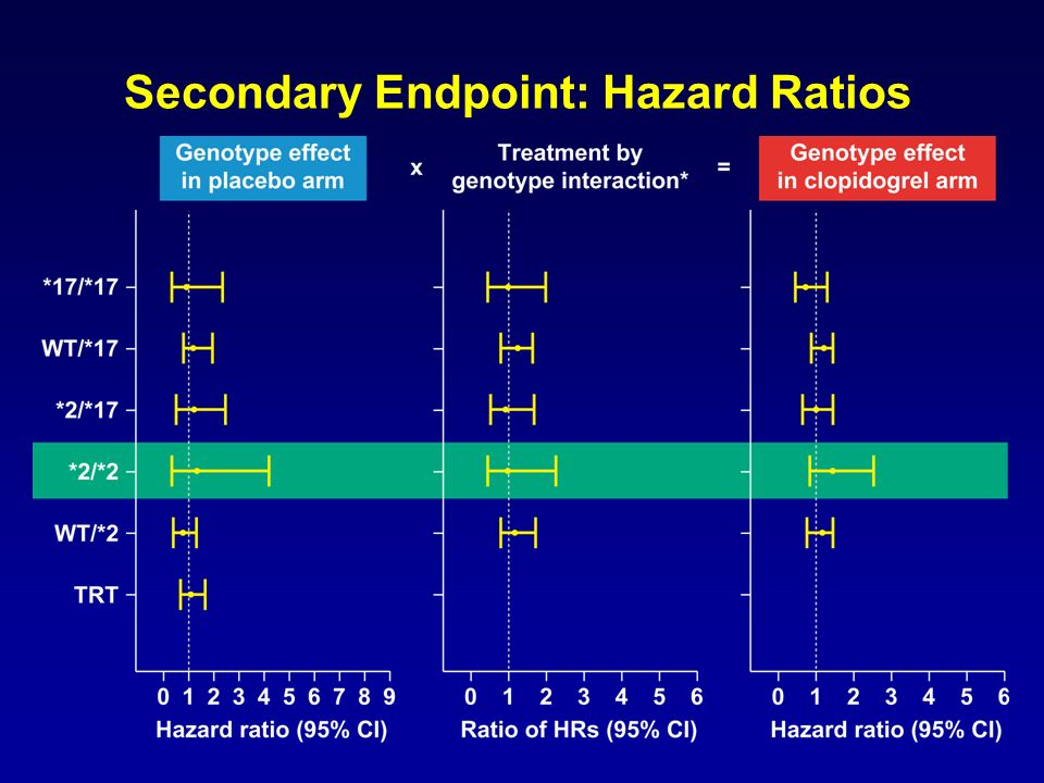 Secondary Endpoint: Hazard Ratios