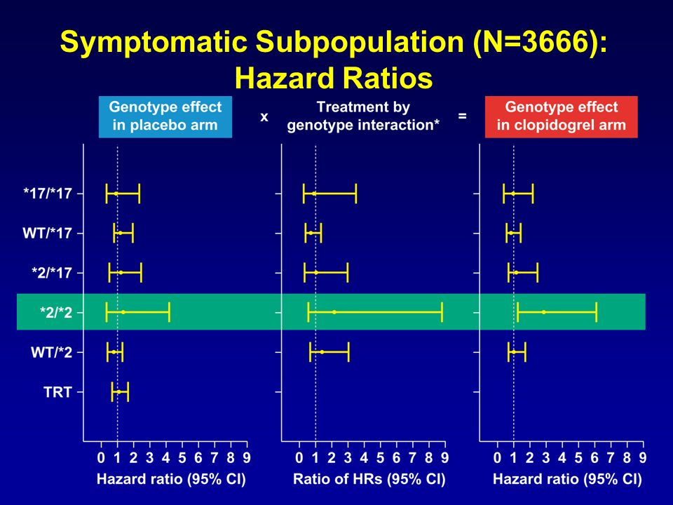 Symptomatic Subpopulation (N=3666): Hazard Ratios